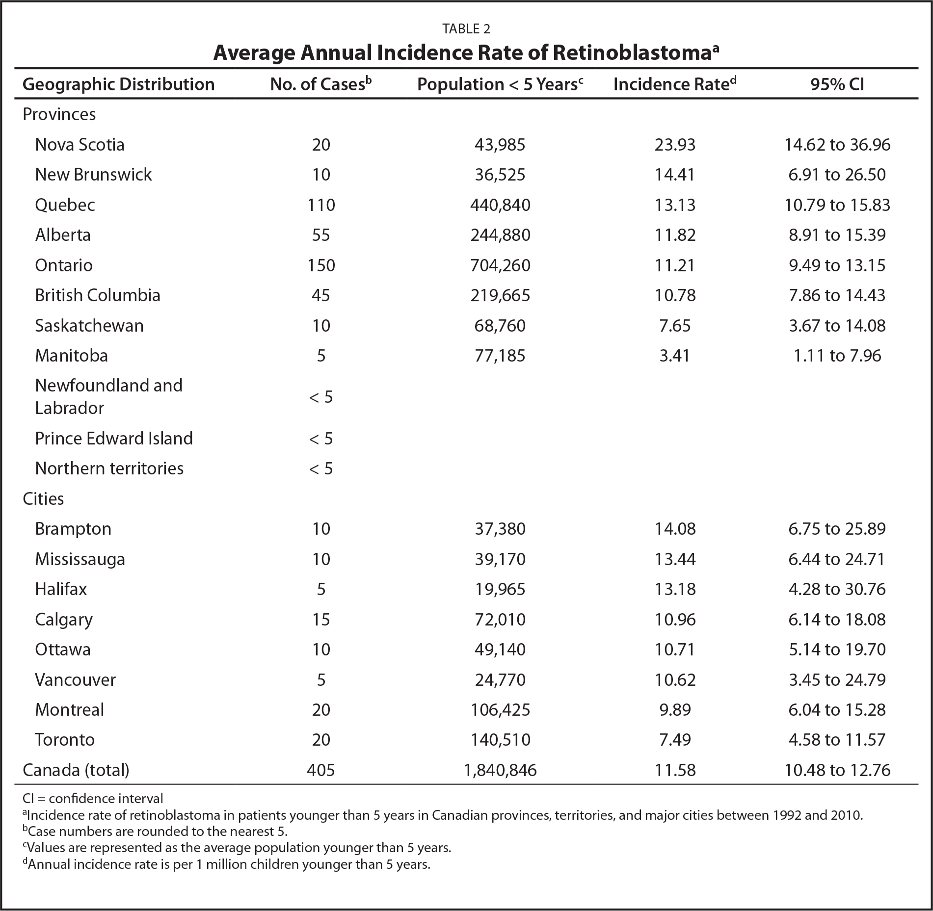 Average Annual Incidence Rate of Retinoblastomaa