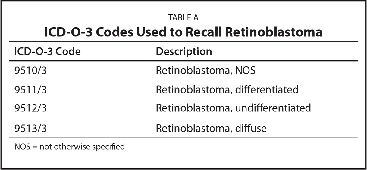 ICD-O-3 Codes Used to Recall Retinoblastoma