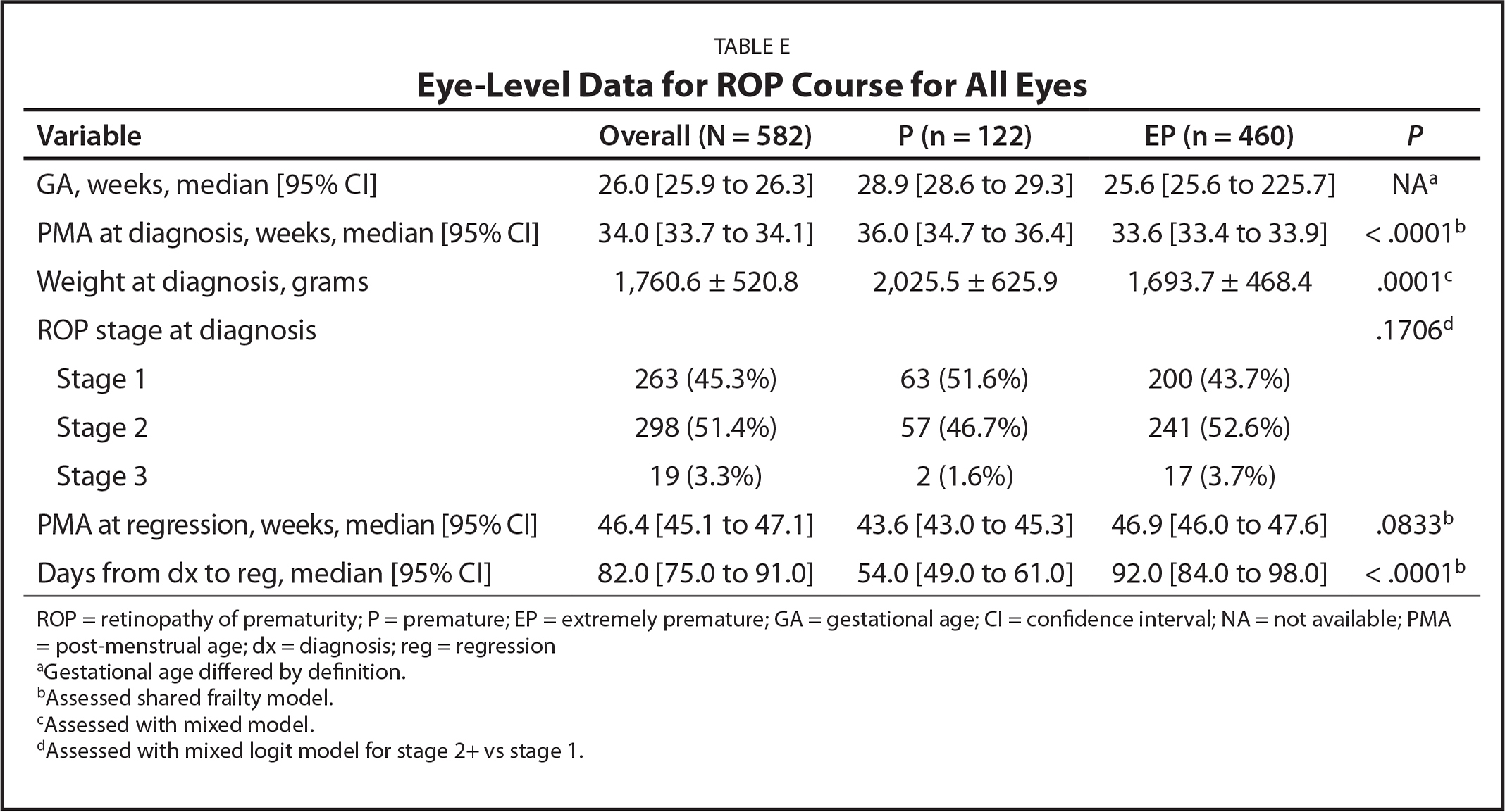 Eye-Level Data for ROP Course for All Eyes