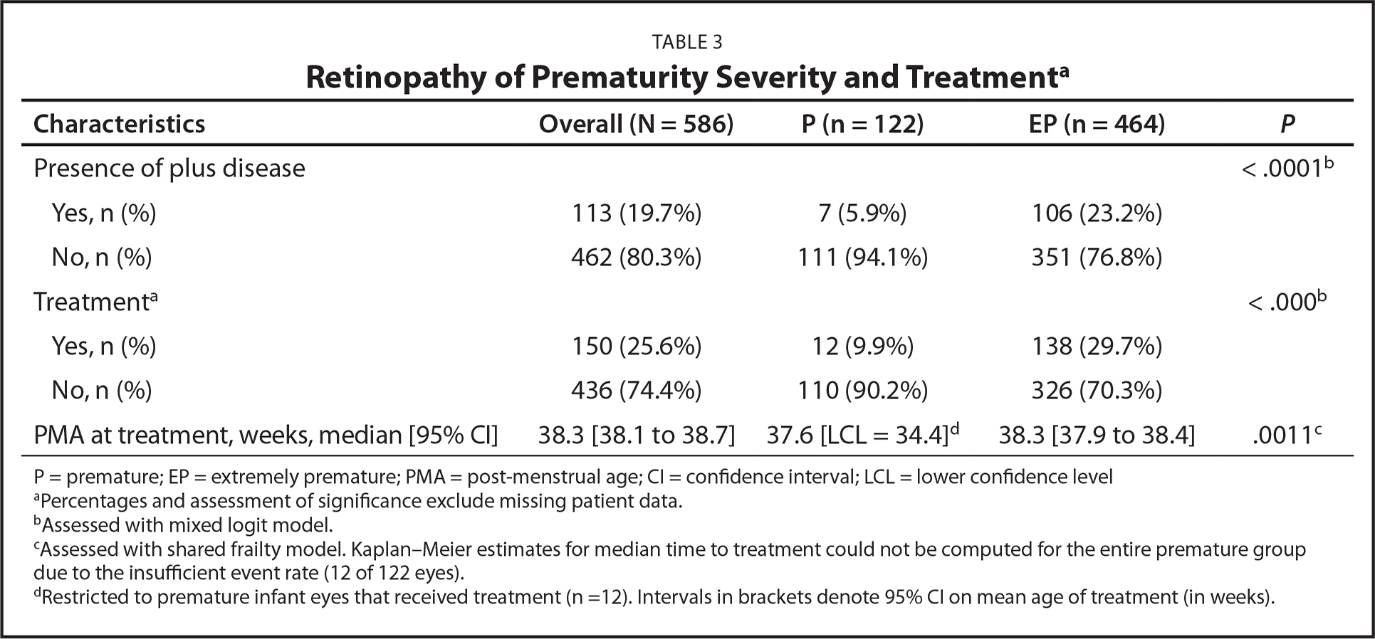 Retinopathy of Prematurity Severity and Treatmenta