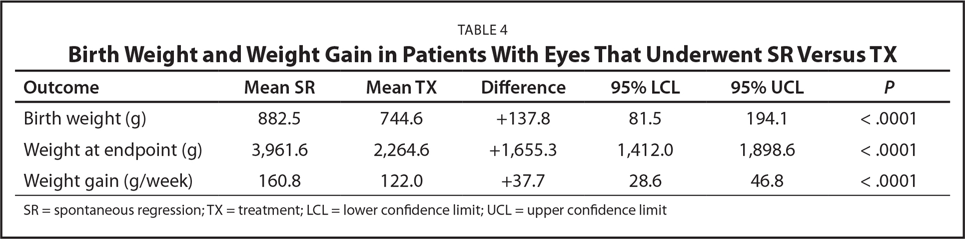 Birth Weight and Weight Gain in Patients With Eyes That Underwent SR Versus TX