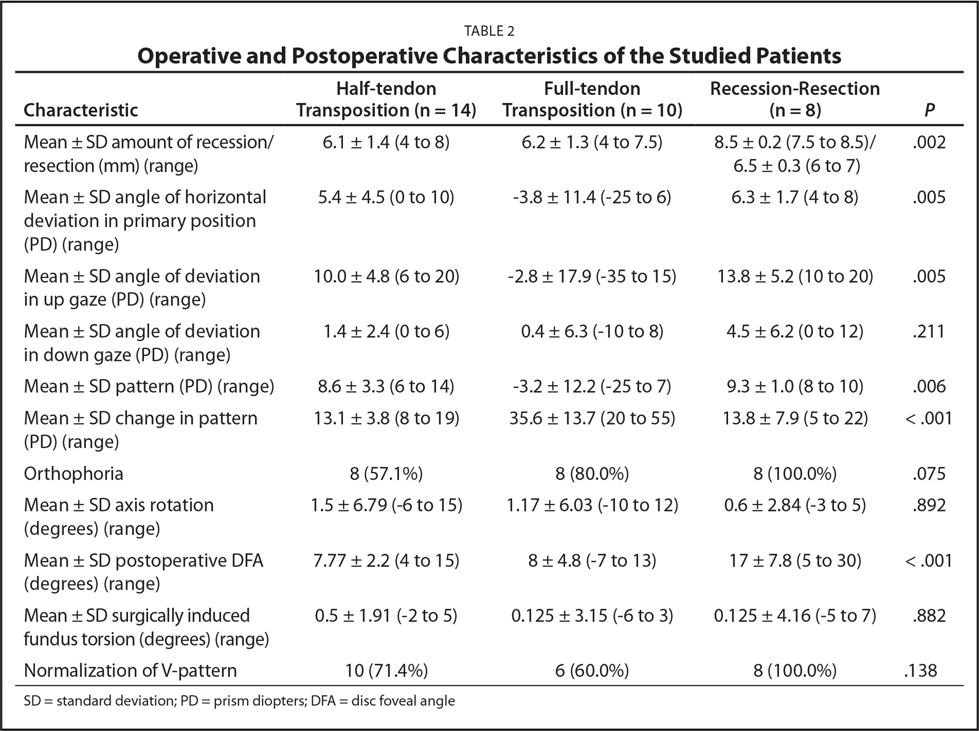 Operative and Postoperative Characteristics of the Studied Patients