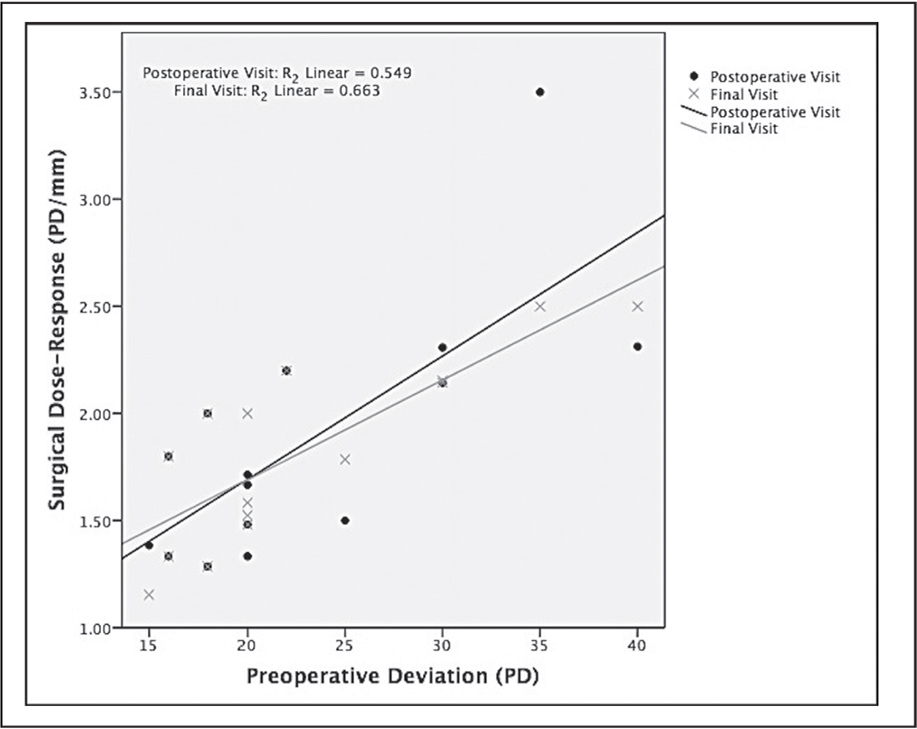 Scatter plot showing correlation between preoperative deviation and surgical dose-responses at postoperative 1 day and final visit (median: 10 months). PD = prism diopters