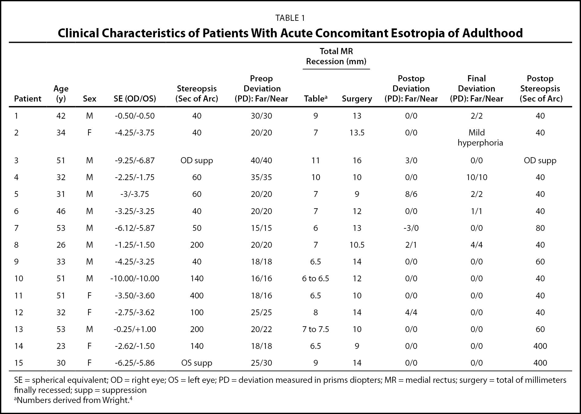 Clinical Characteristics of Patients With Acute Concomitant Esotropia of Adulthood