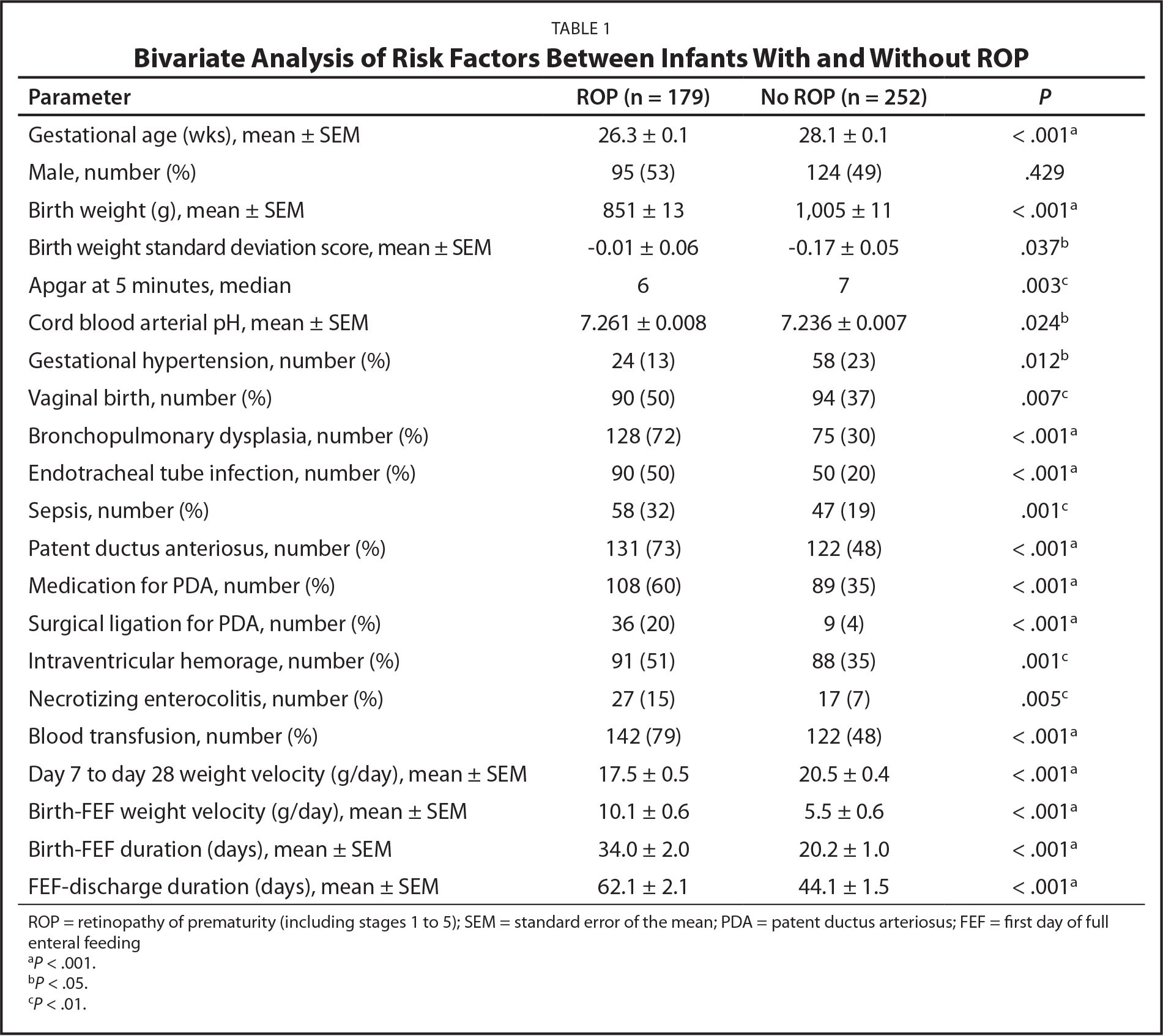 Bivariate Analysis of Risk Factors Between Infants With and Without ROP