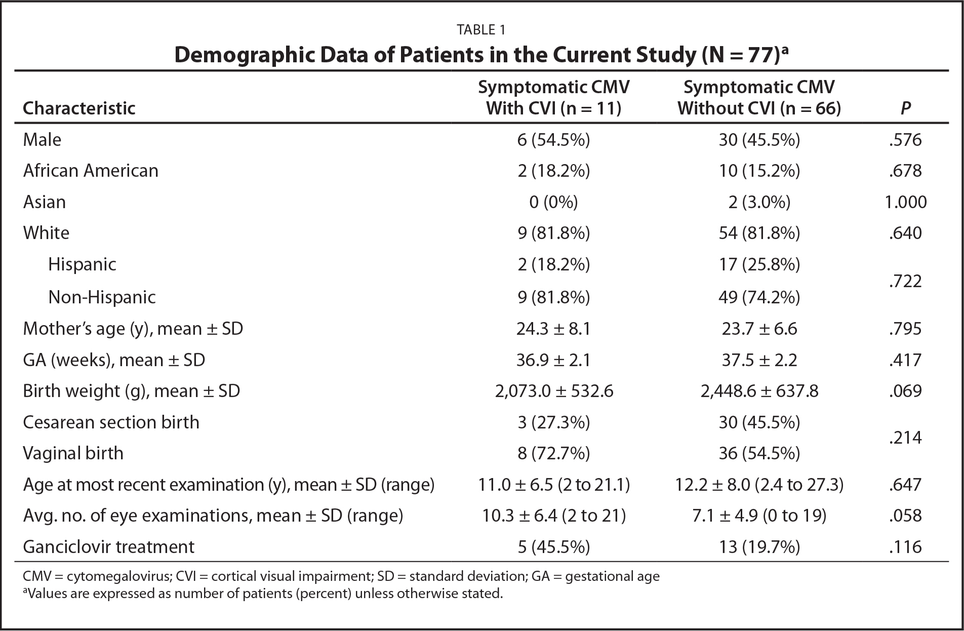 Demographic Data of Patients in the Current Study (N = 77)a