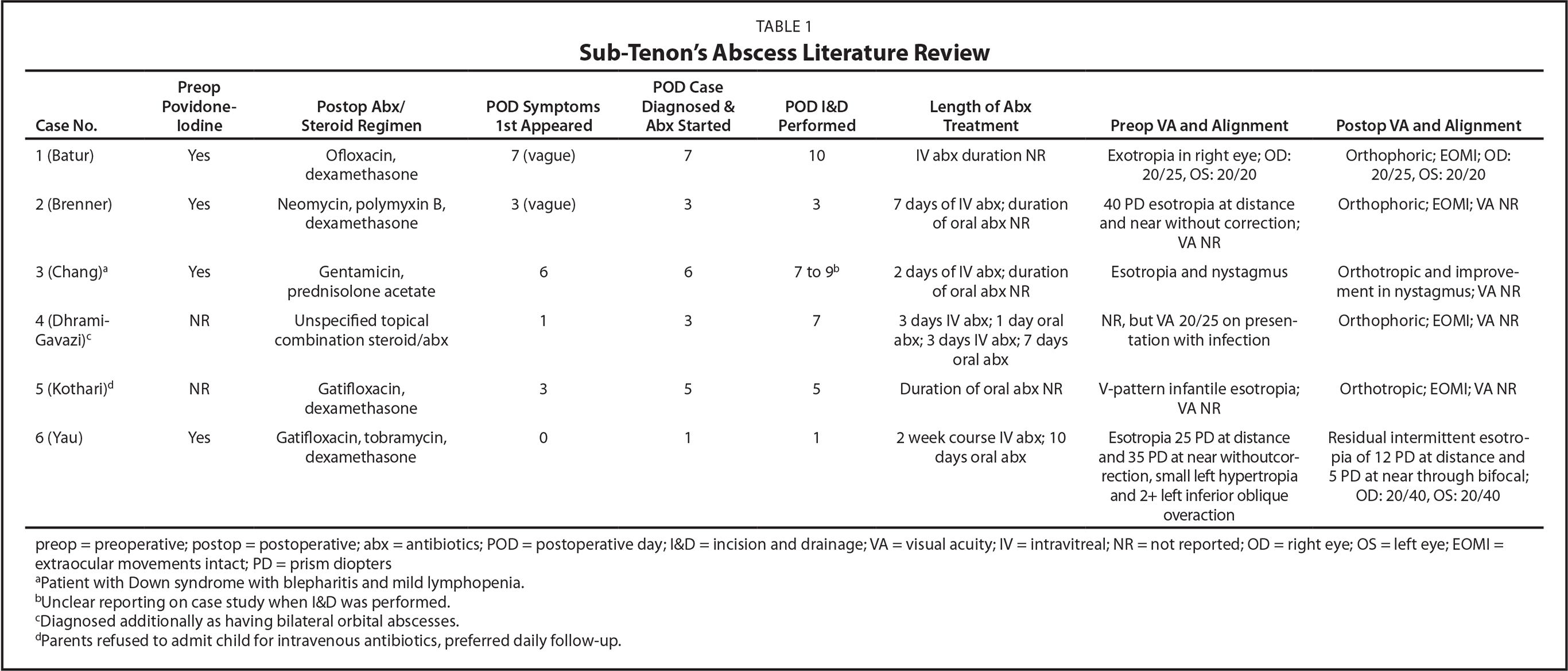 Sub-Tenon's Abscess Literature Review