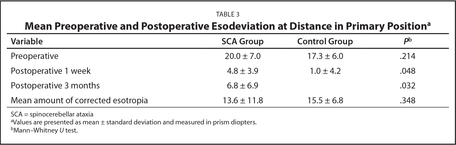 Mean Preoperative and Postoperative Esodeviation at Distance in Primary Positiona
