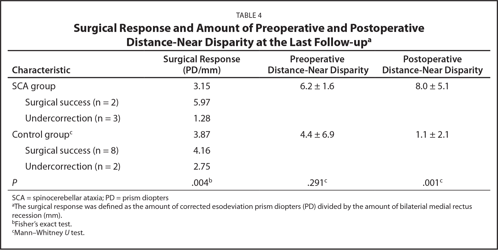 Surgical Response and Amount of Preoperative and Postoperative Distance-Near Disparity at the Last Follow-upa