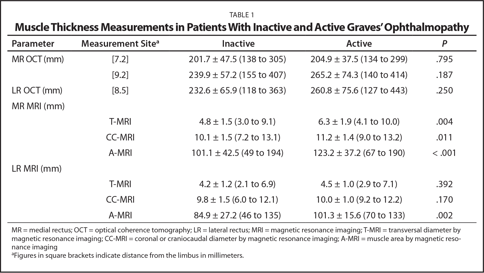 Muscle Thickness Measurements in Patients With Inactive and Active Graves' Ophthalmopathy
