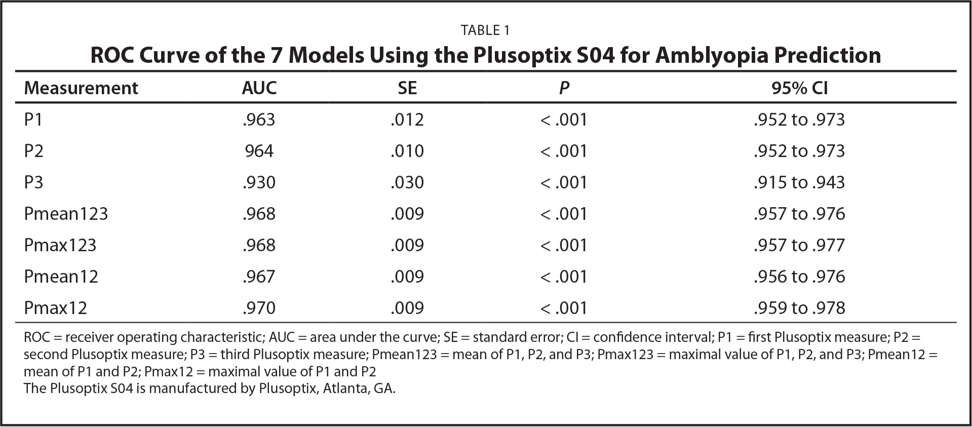 ROC Curve of the 7 Models Using the Plusoptix S04 for Amblyopia Prediction