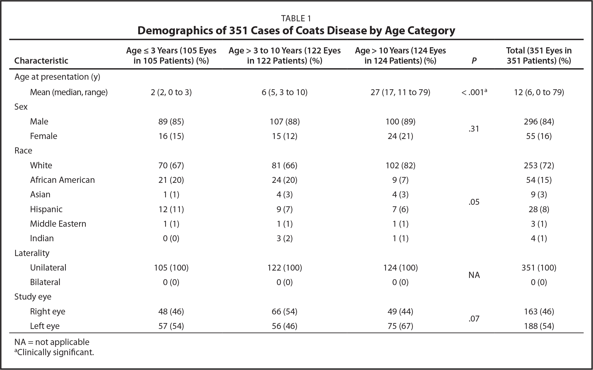 Demographics of 351 Cases of Coats Disease by Age Category
