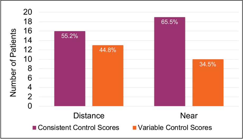 Consistency versus variability of control for assessed three times (n = 29). Control scores were mostly consistent for distance (n = 16, 55.2%) and near (n = 19, 65.5%) fixation. Variable control in the Look And Cover, then Ten seconds of Observation Scale for Exotropia (LACTOSE) score was noted in 44.8% (n = 13) for distance fixation and 34.5% (n = 10) for near fixation.