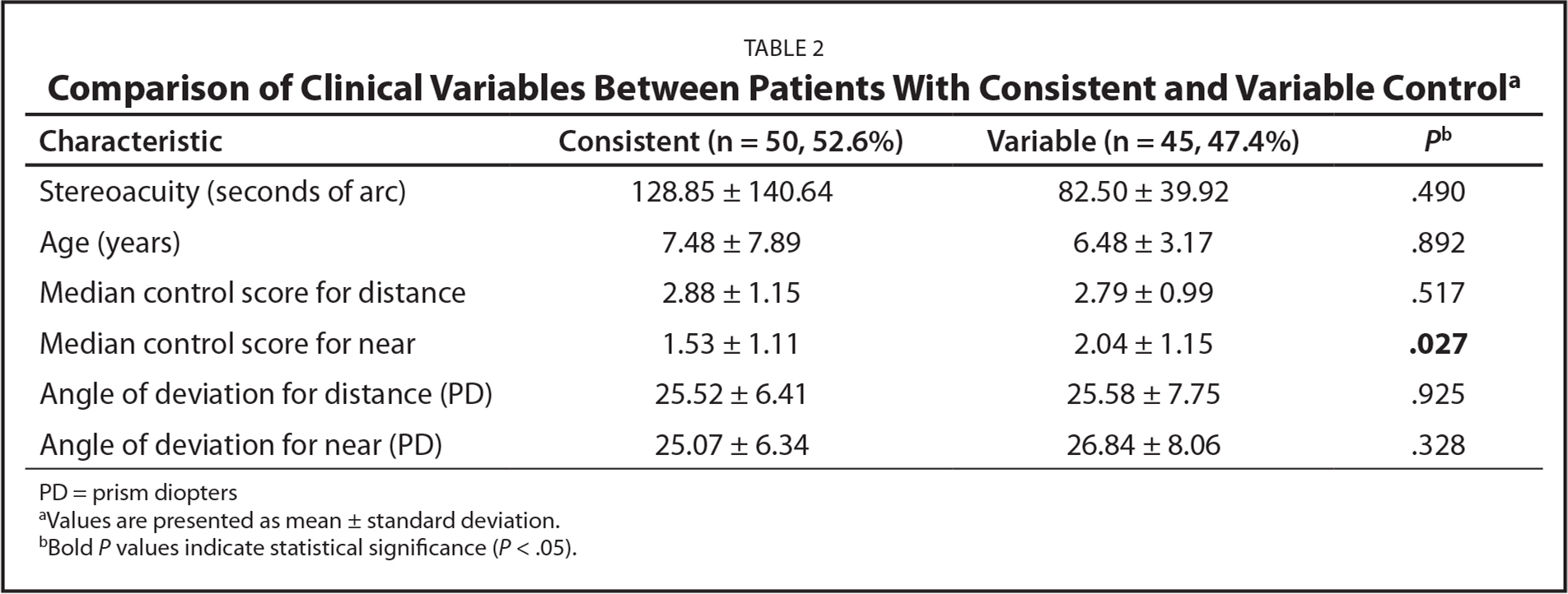 Comparison of Clinical Variables Between Patients With Consistent and Variable Controla