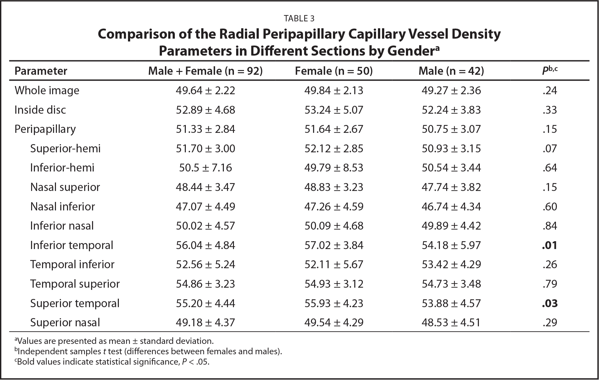 Comparison of the Radial Peripapillary Capillary Vessel Density Parameters in Different Sections by Gendera