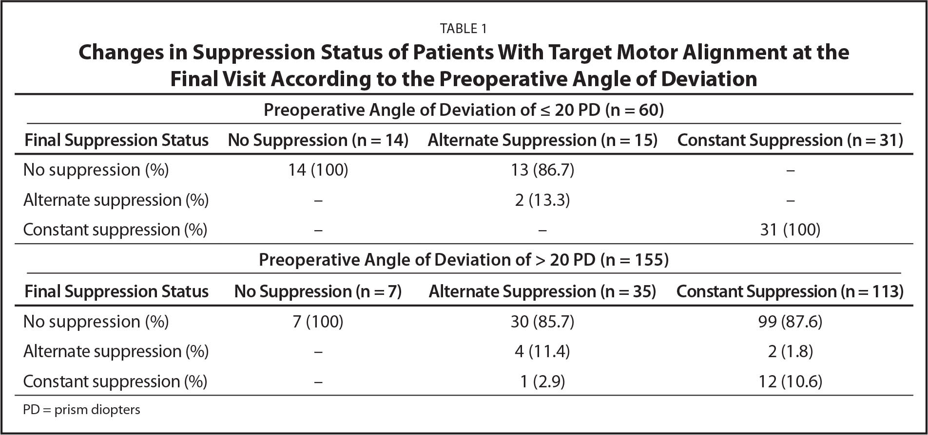 Changes in Suppression Status of Patients With Target Motor Alignment at the Final Visit According to the Preoperative Angle of Deviation