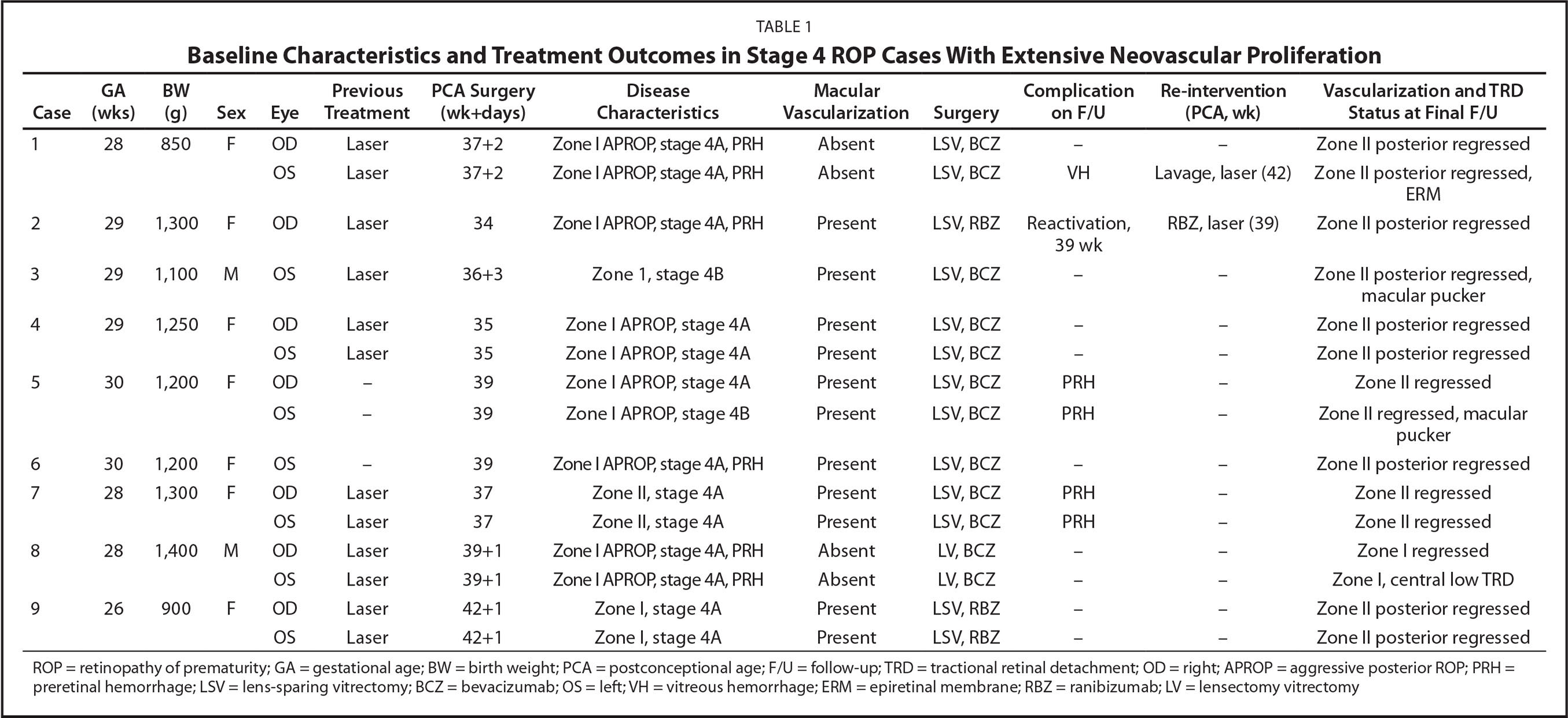 Baseline Characteristics and Treatment Outcomes in Stage 4 ROP Cases With Extensive Neovascular Proliferation