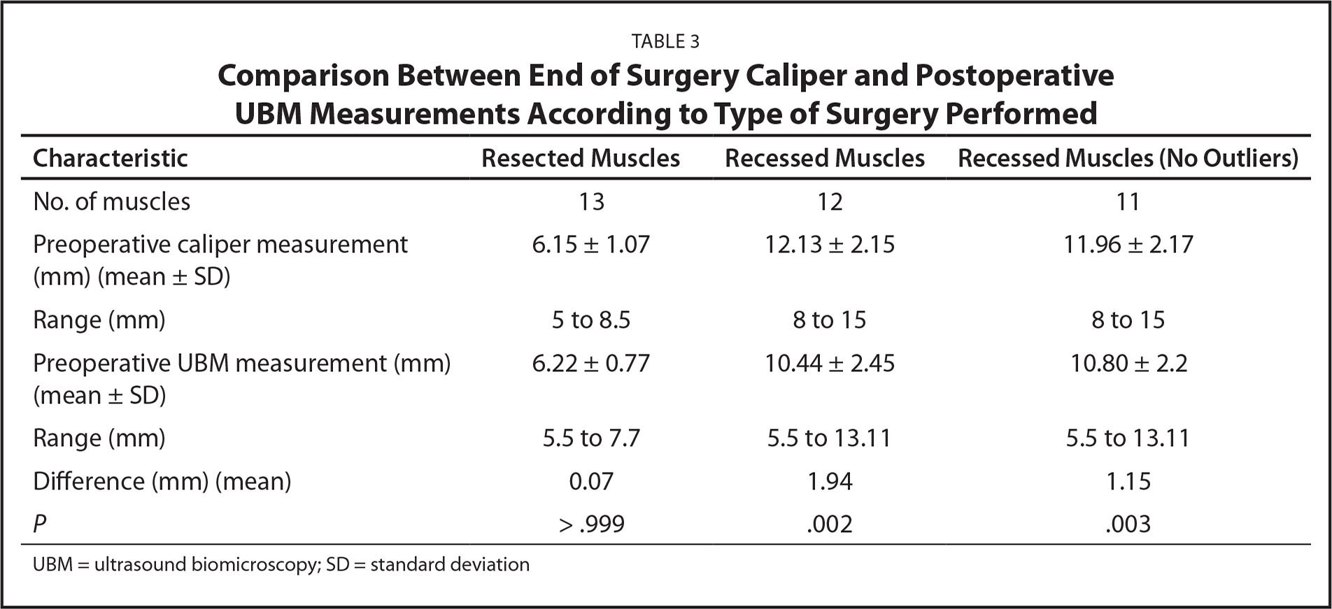 Comparison Between End of Surgery Caliper and Postoperative UBM Measurements According to Type of Surgery Performed