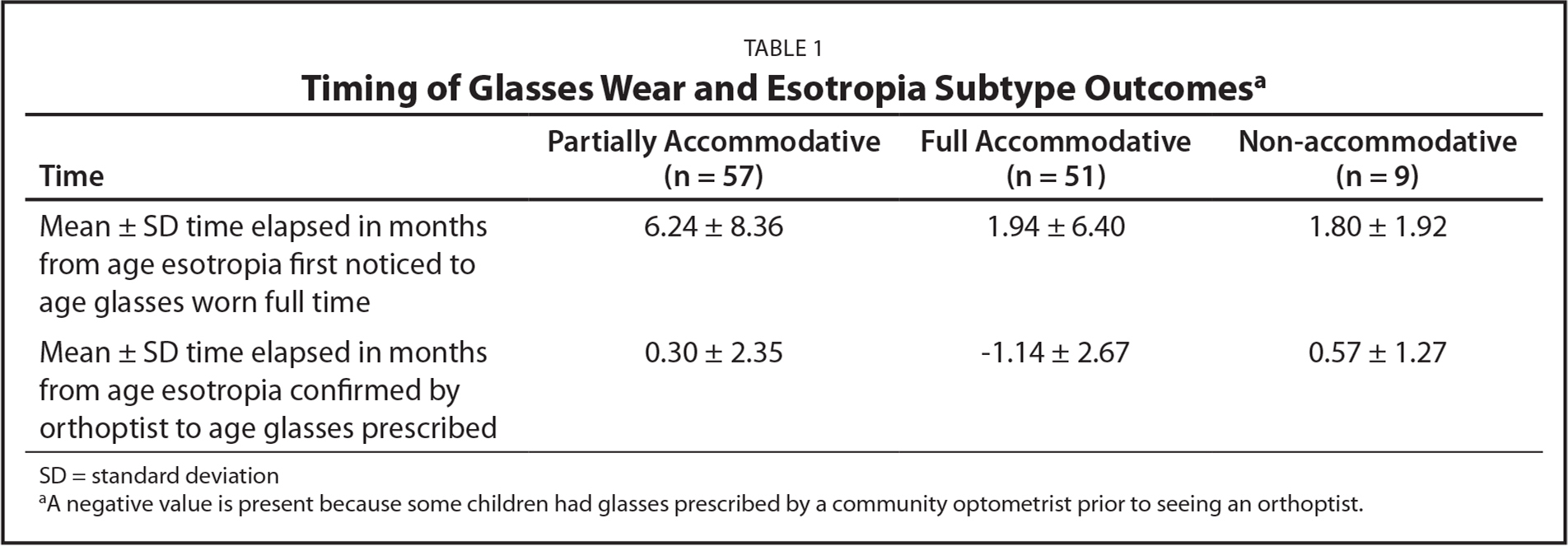 Timing of Glasses Wear and Esotropia Subtype Outcomesa