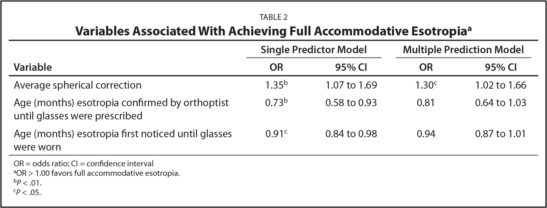 Variables Associated With Achieving Full Accommodative Esotropiaa