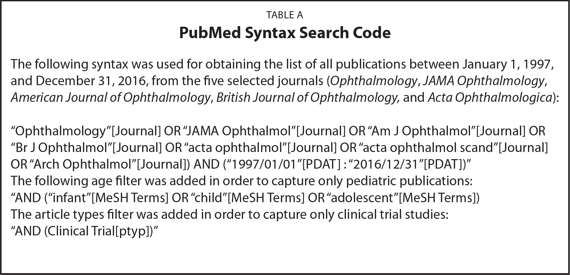 PubMed Syntax Search Code