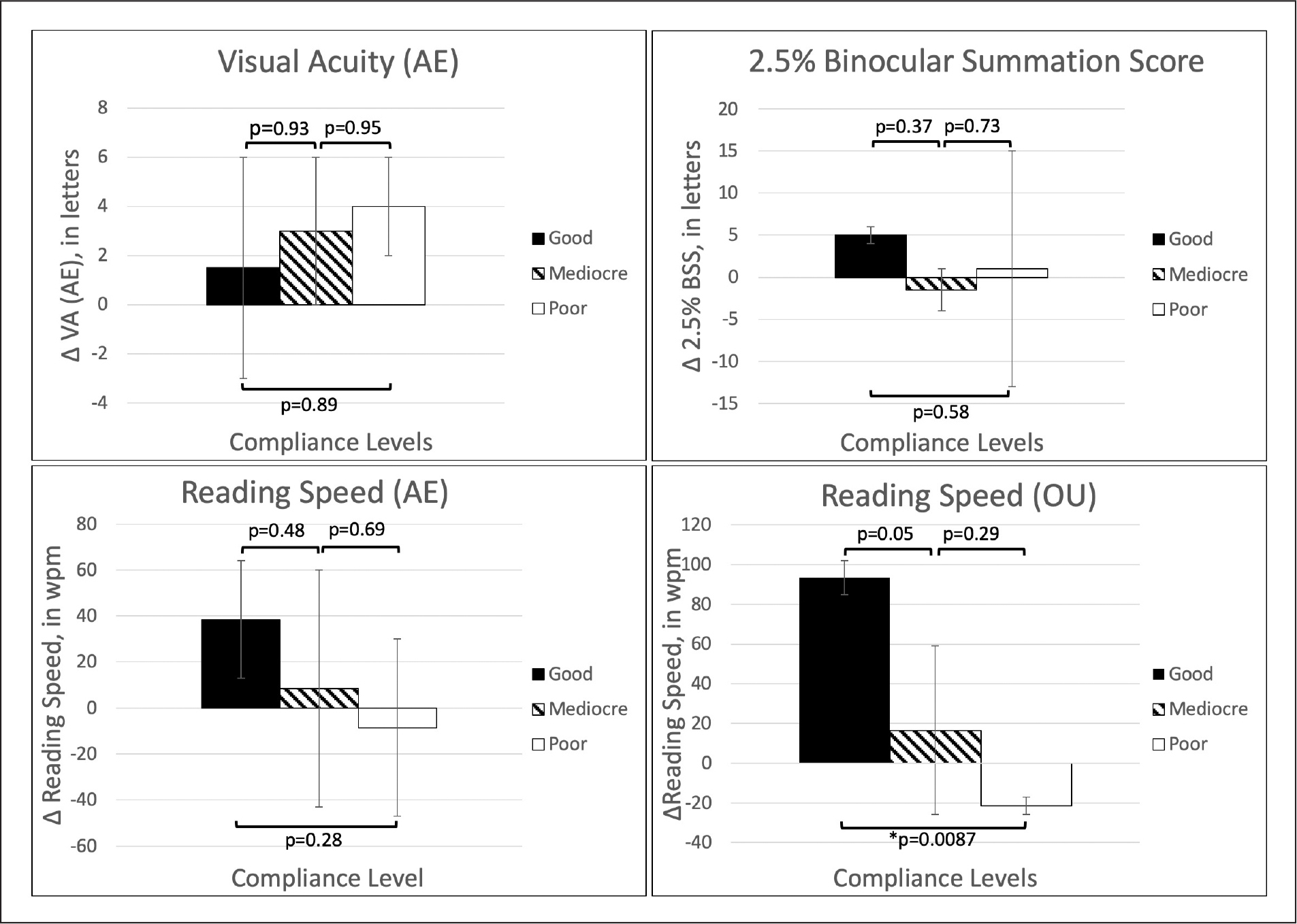 Visual function by compliance group. Change in visual acuity (VA), binocular summation score (BSS), and reading speed (both eyes [OU], amblyopic eye [AE]) by compliance levels (good, mediocre, and poor) after 8 weeks of binocular perceptual learning. Error bars show mean ± standard error. Binocular reading speed was the only factor that significantly varied with compliance level (93.5, 16.5, and −21.5 wpm for good, mediocre, and poor compliance, respectively). Compliance level did not have an effect on visual function after monocular perceptual learning.