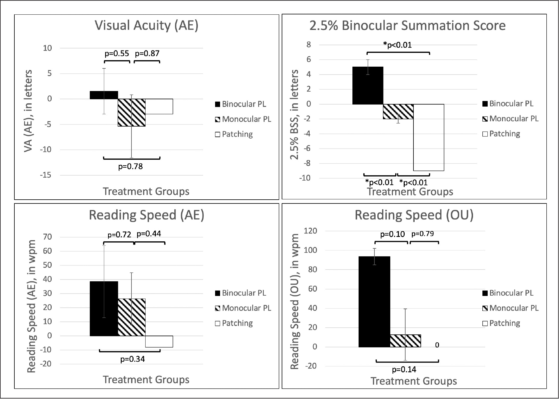 Visual function in good compliance group. Change in visual acuity (VA), binocular summation score (BSS), and reading speed (both eyes [OU], amblyopic eye [AE]) with 8 weeks of treatment (binocular perceptual learning [2], monocular perceptual learning [4], patching [1]) in the good compliance group. Error bars show mean ± spherical equivalent (SE). The only variable that significantly varied with treatment group was BSS (ΔBSS = 5, −2, and −9 letters for binocular perceptual learning, monocular perceptual learning, and patching, respectively).