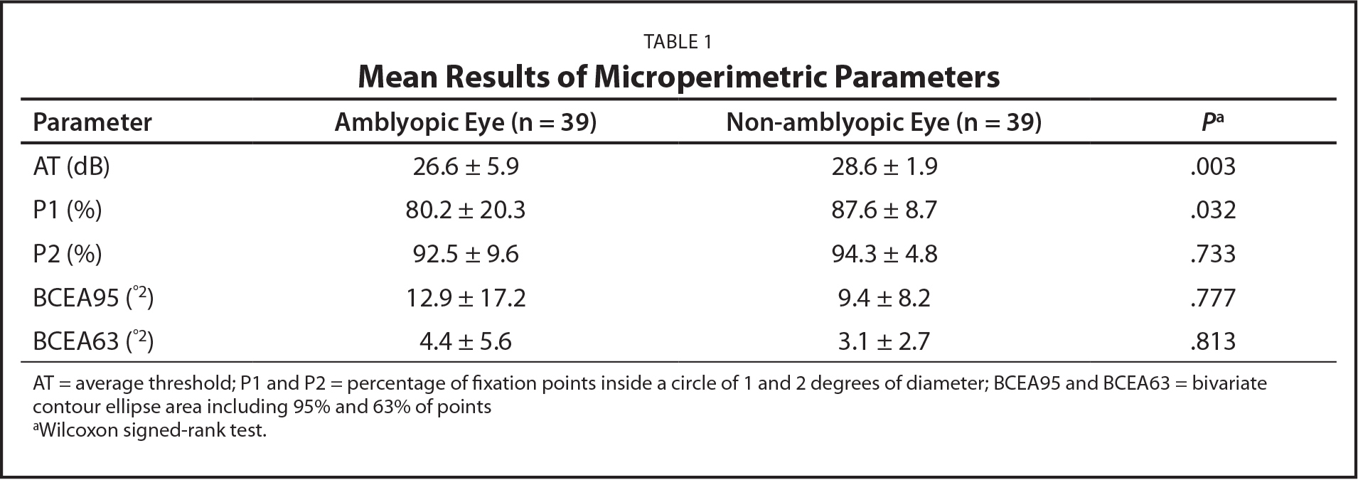 Mean Results of Microperimetric Parameters
