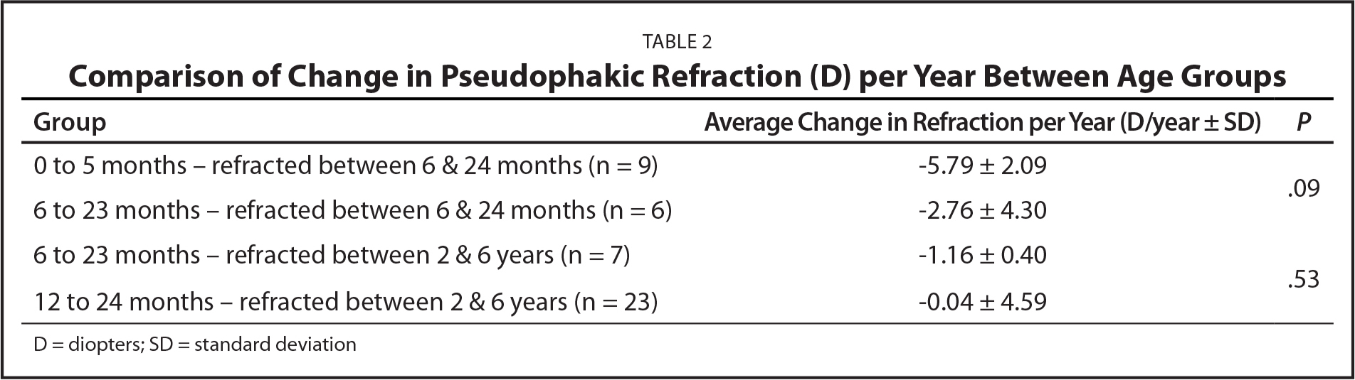 Comparison of Change in Pseudophakic Refraction (D) per Year Between Age Groups