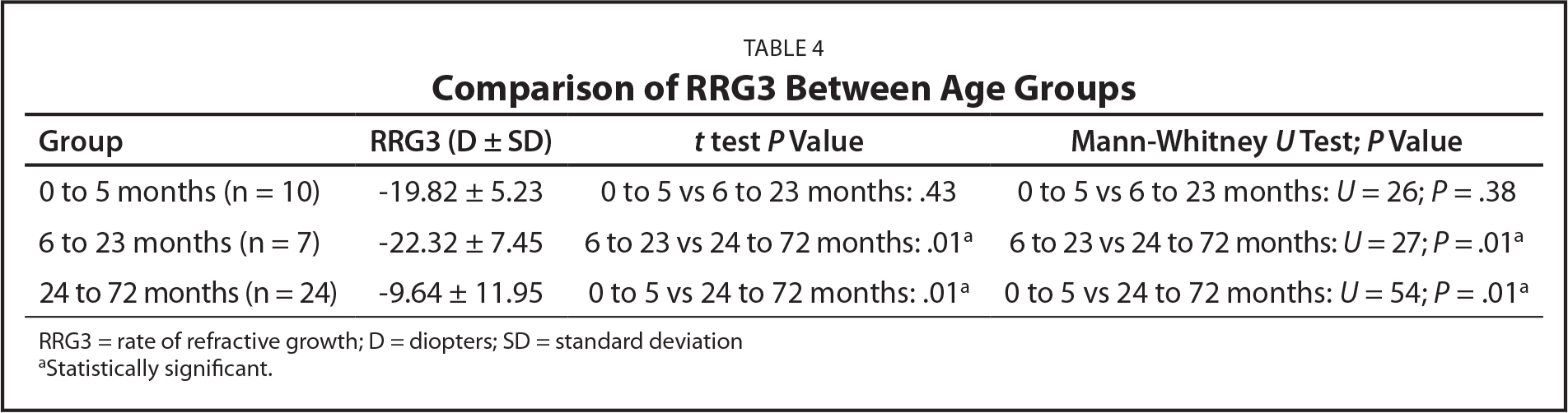 Comparison of RRG3 Between Age Groups