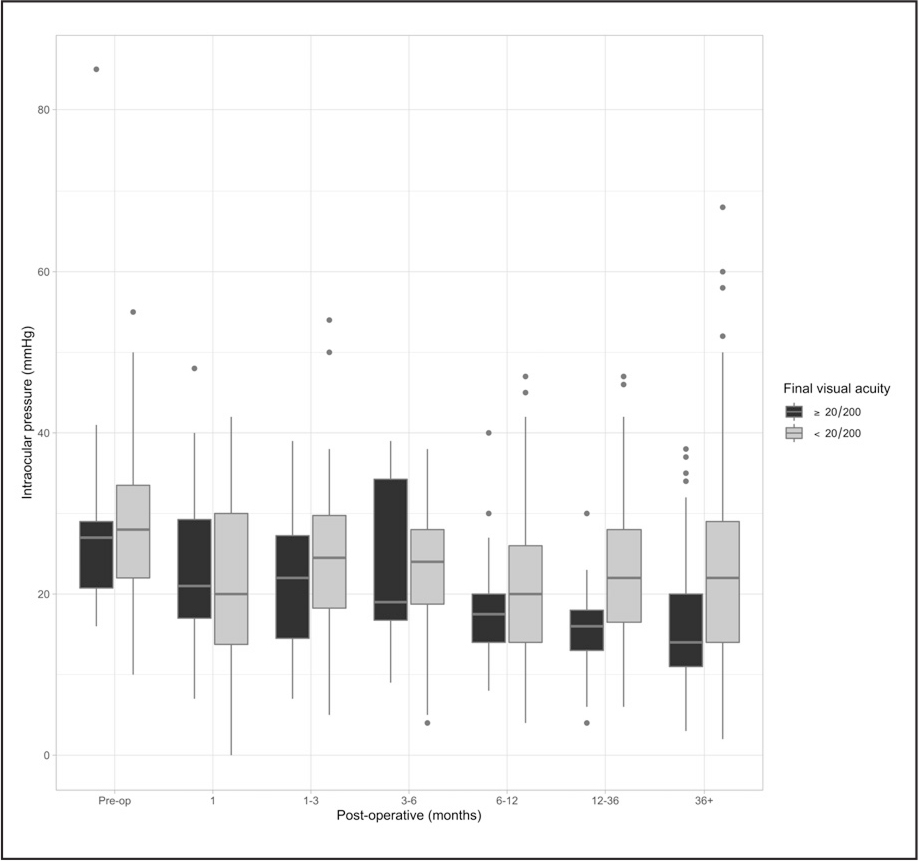 Box plot showing the distribution of intraocular pressure (y-axis) and preoperative and postoperative time (x-axis) of the first glaucoma surgery.