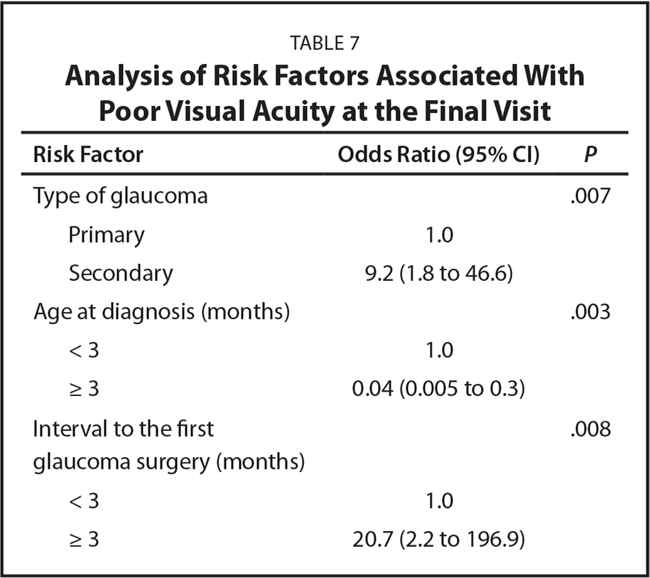 Analysis of Risk Factors Associated With Poor Visual Acuity at the Final Visit