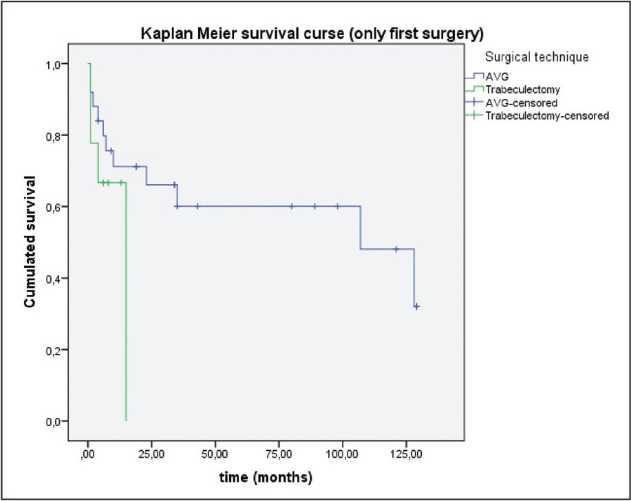 Survival curve for Ahmed glaucoma valve (AVG) (New World Medical, Inc) implantation and trabeculectomy.