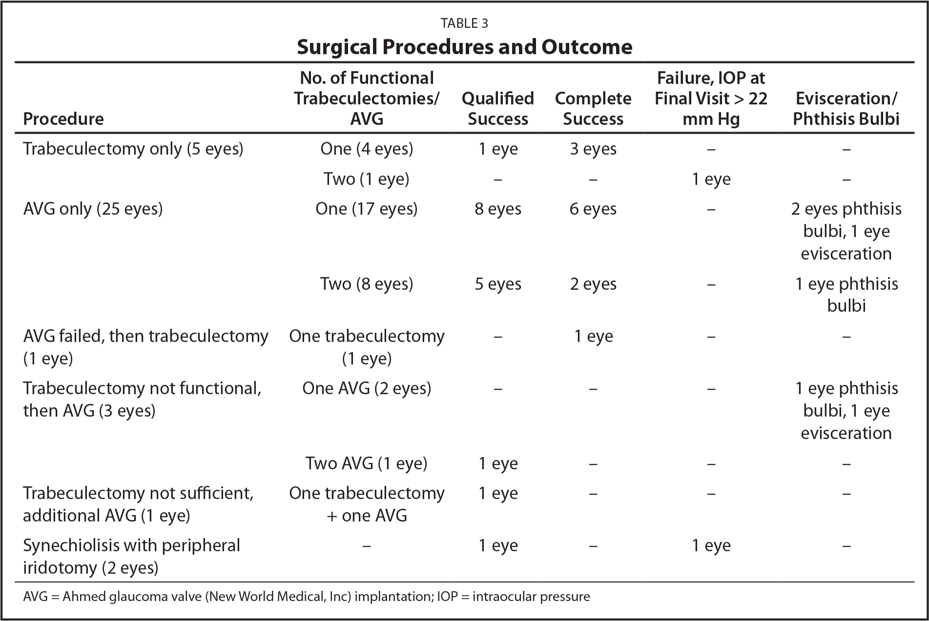 Surgical Procedures and Outcome