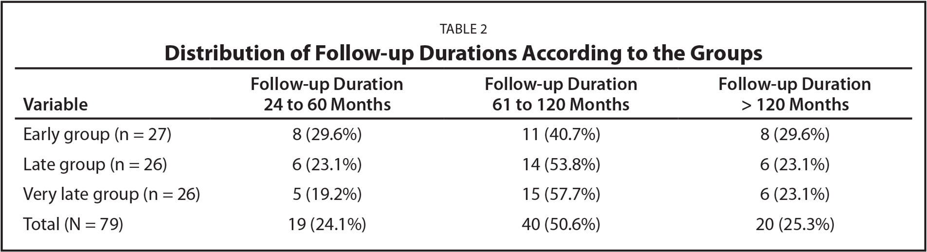Distribution of Follow-up Durations According to the Groups