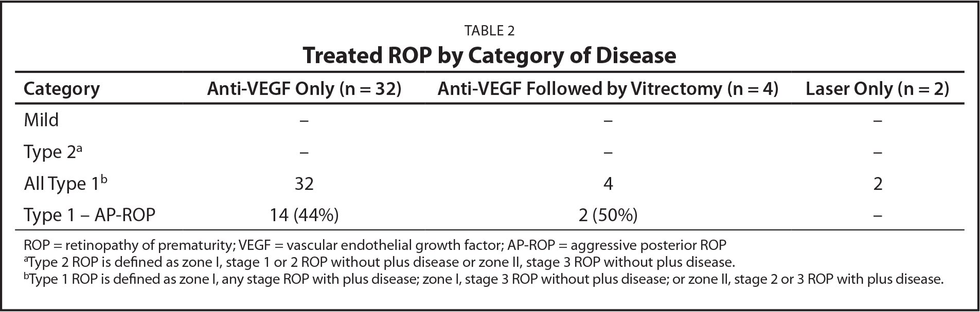 Treated ROP by Category of Disease