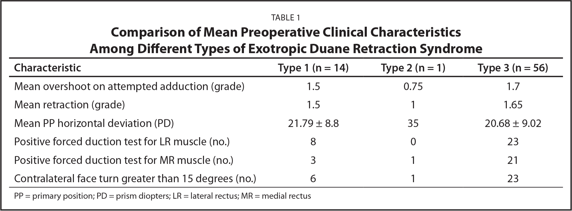 Comparison of Mean Preoperative Clinical Characteristics Among Different Types of Exotropic Duane Retraction Syndrome
