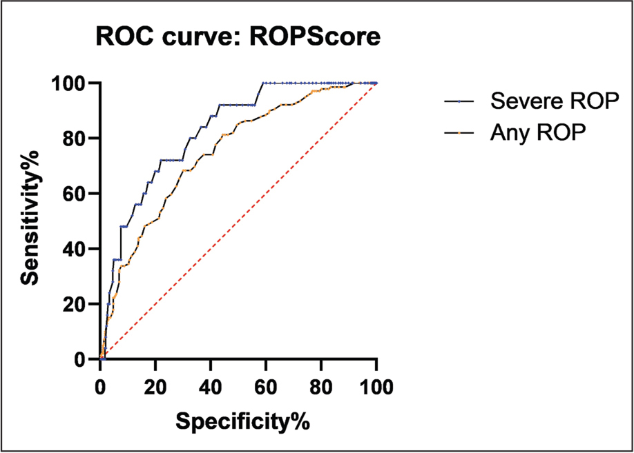 Receiver operating characteristic (ROC) curves for the detection of any stage retinopathy of prematurity (ROP) (orange) and severe ROP (blue) according to the ROPScore algorithm.