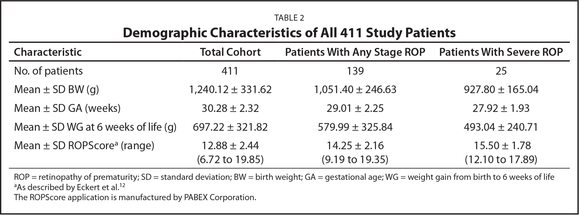 Demographic Characteristics of All 411 Study Patients