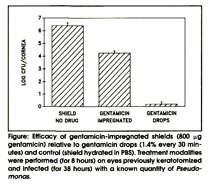 Figure: Efficacy of gentamicin-impregnated shields (800 µg gentamicin) relative to gentamicin drops (1.4% every 30 minutes) and control (shield hydrated in PBS). Treatment modalities were performed (for 8 hours) on eyes previously keratotomized and infected (for 38 hours) with a known quantity of Pseudomonas.