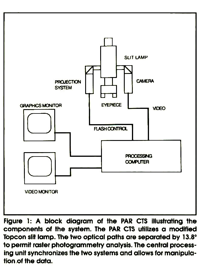 Figure 1: A block diagram of the PAR CTS Illustrating the components of the system. The PAR CTS utilizes a modified Topcon silt lamp. The two optical paths are separated by 13.8° to permit raster photogrammetry analysis. The central processing unit synchronizes the two systems and allows for manipulation of the data.