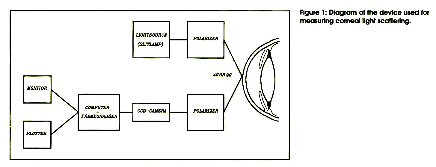 Figure 1: Diagram of the device used for measuring corneal light scattering.