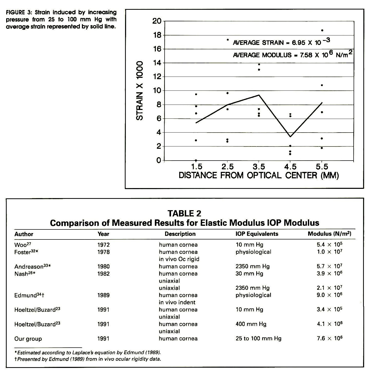 FIGURE 3: Strain induced by increasing pressure from 25 to 100 mm Hg with average strain represented by solid line.TABLE 2Comparison of Measured Results for Elastic Modulus IOP Modulus