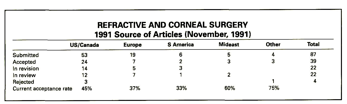 REFRACTIVE AND CORNEAL SURGERY1991 Source of Articles (November, 1991)