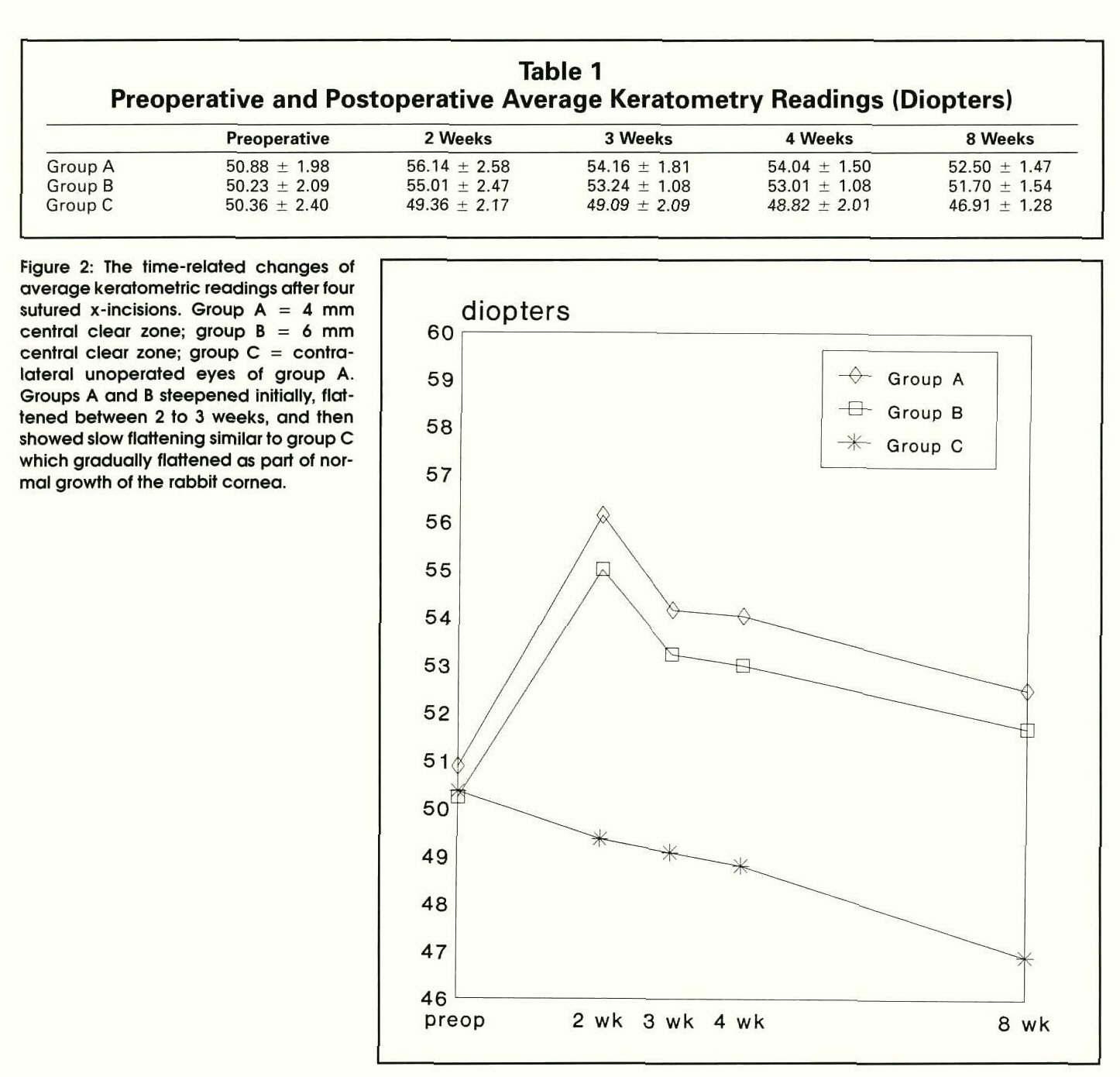 Table 1Preoperative and Postoperative Average Keratometry Readings (Diopters)Figure 2: The time-related changes of average keratometric readings after four sutured x-incisions. Group A = 4 mm central clear zone; group B = 6 mm central clear zone; group C = contralateral unoperated eyes of group A. Groups A and B steepened initially, flattened between 2 to 3 weeks, and then showed slow flattening similar to group C which gradually flattened as part of normal growth of the rabbit cornea.