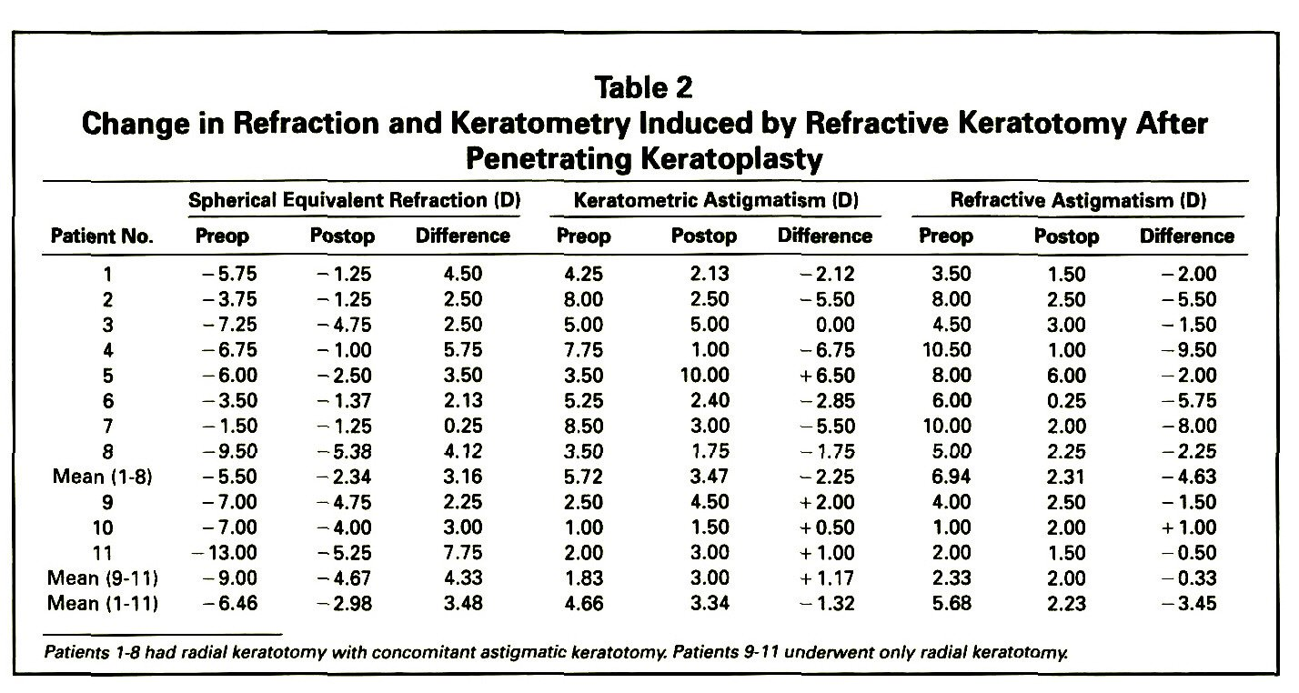 Table 2Change in Refraction and Keratometry Induced by Refractive Keratotomy After Penetrating Keratoplasty