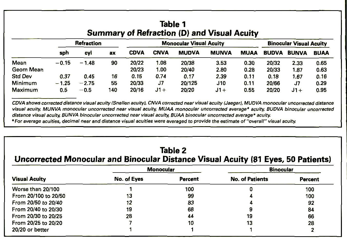 Table 1Summary of Refraction (D) and Visual AcuityTable 2Uncorrected Monocular and Binocular Distance Visual Acuity (81 Eyes, 50 Patients)