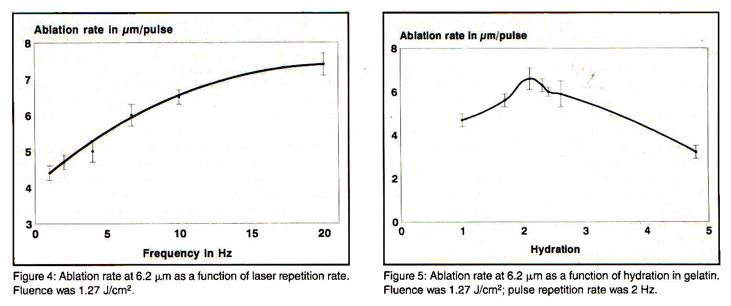 Figure 4: Ablation rate at 6.2 µm as a function of laser repetition rate. Fluence. was 1 .27 J/cmp 2.Figure 5: Ablation rate at 6.2 (µm as a function of hydration in gelatin. Fluence was 1.27 J/cmp 2; pulse repetition rate was 2 Hz.