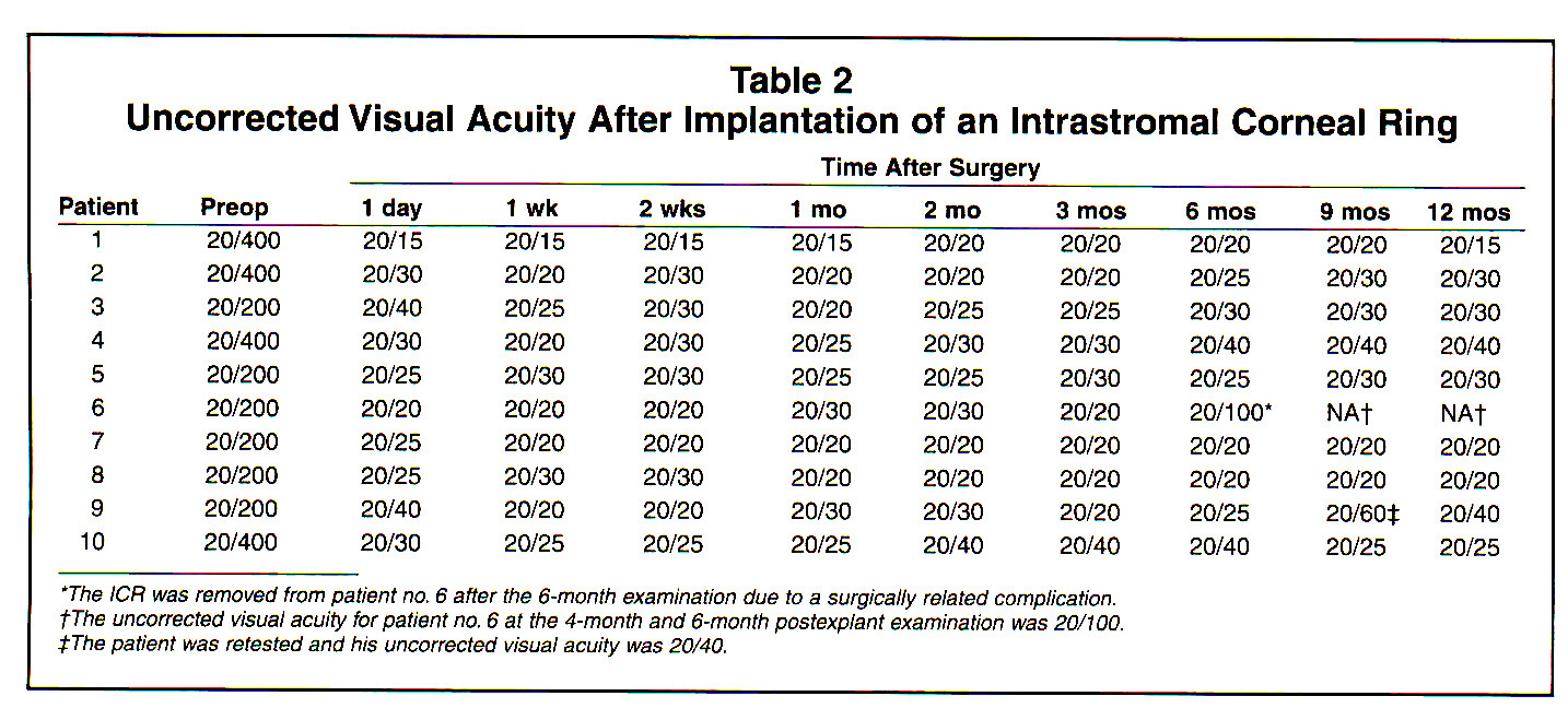 Table 2Uncorrected Visual Acuity After Implantation of an Intrastromal Corneal Ring
