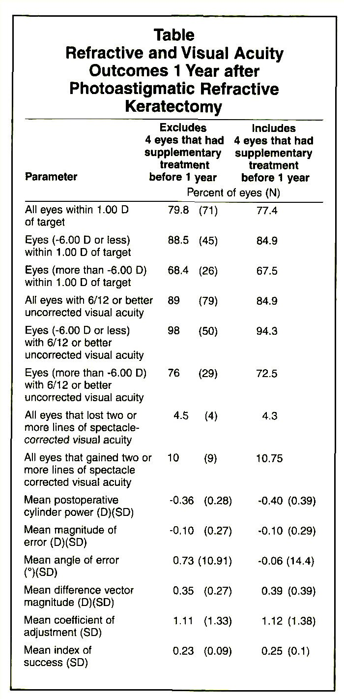 TableRefractive and Visual Acuity Outcomes 1 Year after Photoastigmatic Refractive Keratectomy